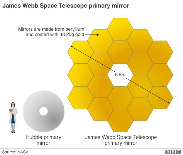 The world's largest space telescope is getting ready to do what Hubble did and more